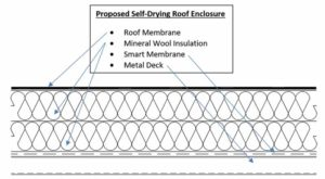 Figure 1: Illustration of a self-drying roof enclosure. Images © Rockford Boyer