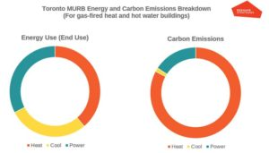 Figure 1: A breakdown of the various sources of energy use and carbon emissions in multi-unit residential buildings (MURBs) in Toronto. Images courtesy Reshape Strategies