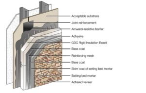 An illustration of an insulated masonry veneer system.