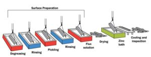 Figure 1: Process sequence in the hot-dip galvanizing technique.