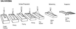 Figure 1: Traditional galvanizing process sequence.