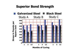 Figure 3: Bond strength chart.