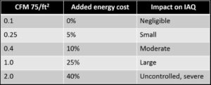 Figure 1: Estimates on the air leakage rate impact on energy costs and indoor air quality (IAQ). Image © Colin Genge of Retrotec