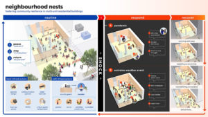 Quadrangle's new design concept, 'Neighbourhood Nests,' seeks to foster community resilience in multi-unit residential buildings. Image courtesy Quadrangle