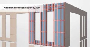 Façade systems should be engineered for a deflection limit of L/300.