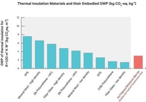 Figure 5: The embodied GWP of different thermal insulation materials that are used for industrial products. Image courtesy ARPN Journal of Engineering and Applied Sciences