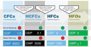 Figure 4: The evolution of refrigerant gases. Image courtesy Elastochem