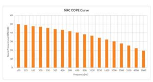Figure 3: This image illustrates the National Research Council Canada's (NRC's) cost-effective open-plan environment (COPE) masking spectrum. The slope is approximated by 4.90 dB/oct. between 125 and 5000 Hz. While the low frequencies do not contribute as greatly to speech privacy as the ones in the middle to high range, they are necessary for comfort. Without those, occupants would perceive the sound as 'hissy.' Image courtesy KR Moeller Associates Ltd.