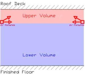 In upper-room UVGI, the fixtures are installed above the occupied zone and oriented horizontally in order to create a disinfection zone above the occupant breathing zone (below), limiting the occupants' direct exposure to elevated radiation levels.