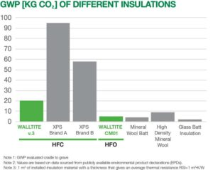 Figure 1: Spray foam using HFO blowing agents have a lower global warming potential (GWP) than semi-rigid, heavily dense mineral fibre, and other insulations.