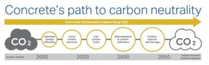 The cement and concrete industry's path to carbon neutrality. Images courtesy Cement Association of Canada