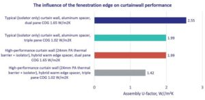 Figure 4: The influence on assembly U-factor of frame and EOG thermal performance compared to that of the centre of glass (COG). Data in the chart is based on the curtain wall systems in Figure 3. Image courtesy Technoform