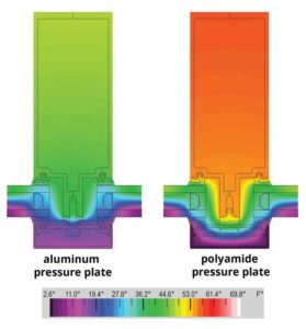 Figure 6: Temperature profiles of a thermally improved curtain wall system with (a) an aluminum pressure plate and (b) a 40 per cent glass fibre-reinforced polyamide pressure plate. The polyamide pressure plate improves the U-factor performance by 20 per cent.