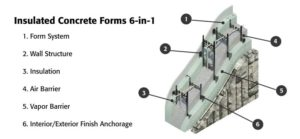 Figure 1: Insulated concrete forms (ICFs) offer six construction steps in one lightweight, easy-to-install product.