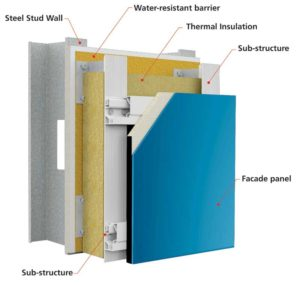 Figure 2: A ventilation gap is created between the insulation and the exterior cladding panel, allowing for drying.