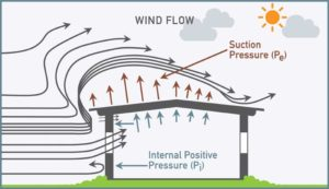 Figure 2: Wind flow over building creating suction on the roof. Images courtesy Next Level Stormwater Management