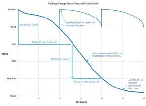 Figure 5: Parking garage asset depreciation curve.