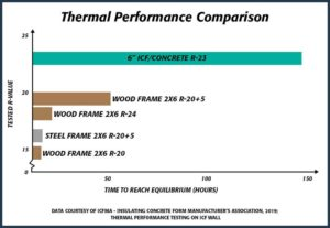 Figure 3: Thermal performance testing shows ICF structures take the longest to reach a steady state when exposed to extreme temperatures.