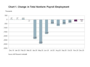 According to the ADP Canada National Employment Report, employment in Canada Decreased by 28,800 jobs in December. Image courtesy ADP Research Institute