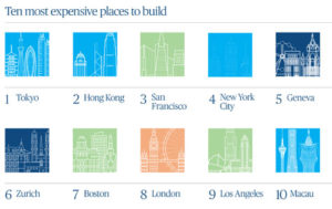 Turner & Townsend released its 2021 International Construction Market Survey (ICMS), in which Tokyo topped the list of most expensive places to build for the first time, followed by Hong Kong in second place and San Francisco in third.